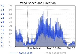 3day Barometric Pressure and Wind Speed
