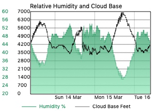 Relative Humidity and Estimated Cloud Base